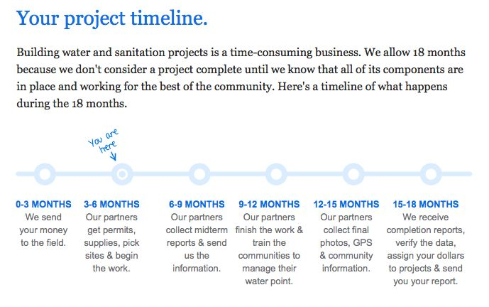 Charity Water Campaign Update - Project Timeline